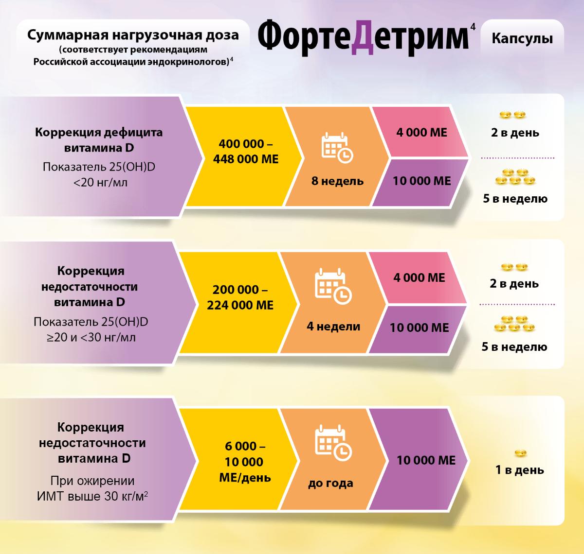 Схема применения витамина D для коррекции состояний дефицита и недостаточности
